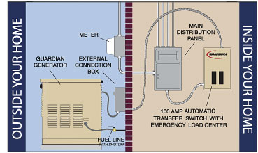 generac amp automatic transfer switch wiring diagram generac wiring diagram for generac transfer switch the wiring diagram on generac 100 amp automatic transfer switch