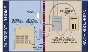 generac automatic transfer switch wiring diagram generac wiring diagram for generac transfer switch the wiring diagram on generac automatic transfer switch wiring diagram